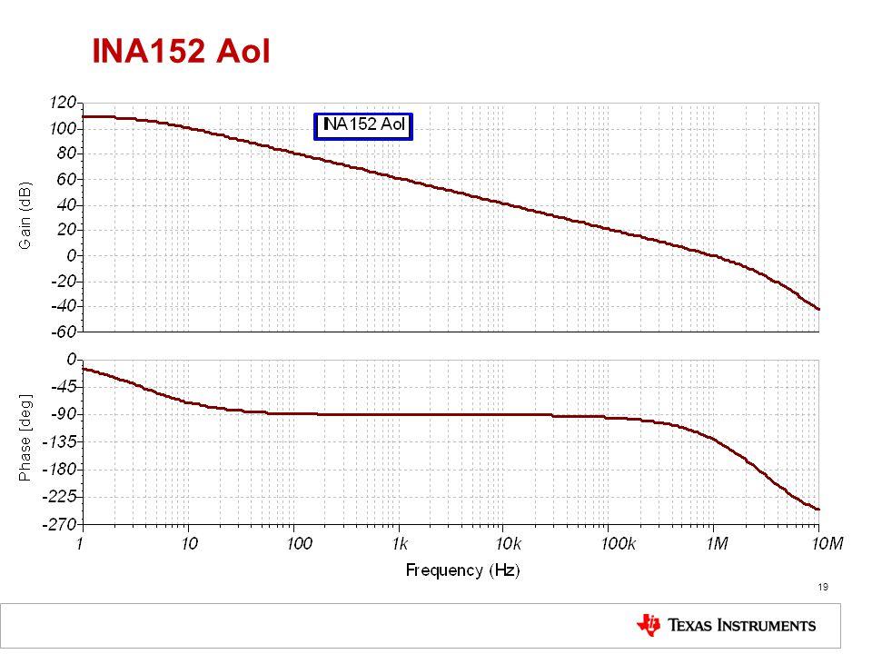 INA152 Aol