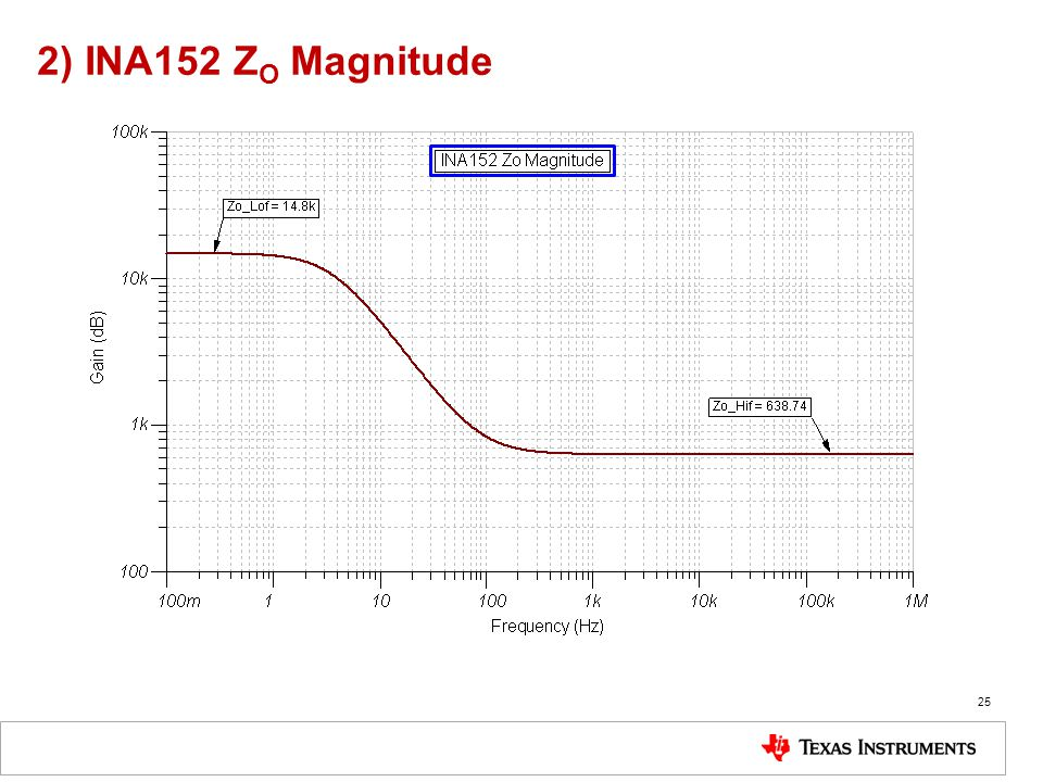 2) INA152 ZO Magnitude