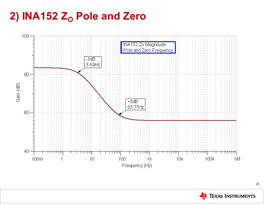 2) INA152 ZO Pole and Zero