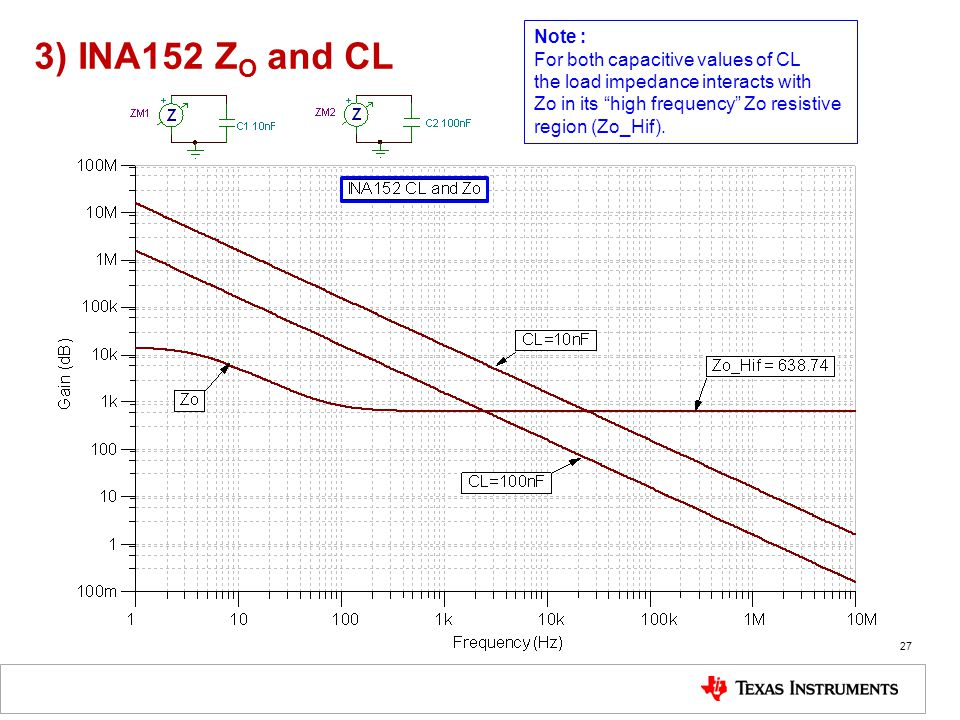 3) INA152 ZO and CL Note : For both capacitive values of CL