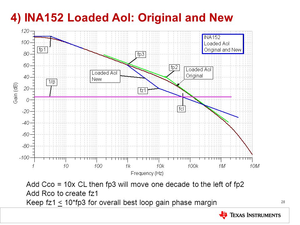 4) INA152 Loaded Aol: Original and New