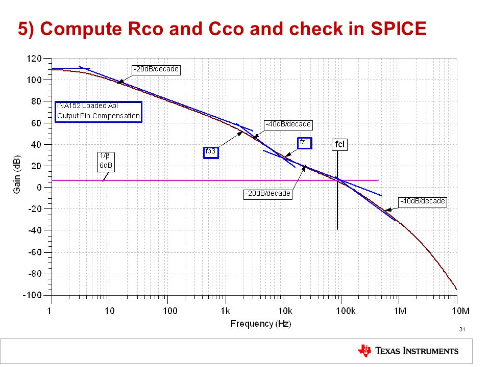 5) Compute Rco and Cco and check in SPICE