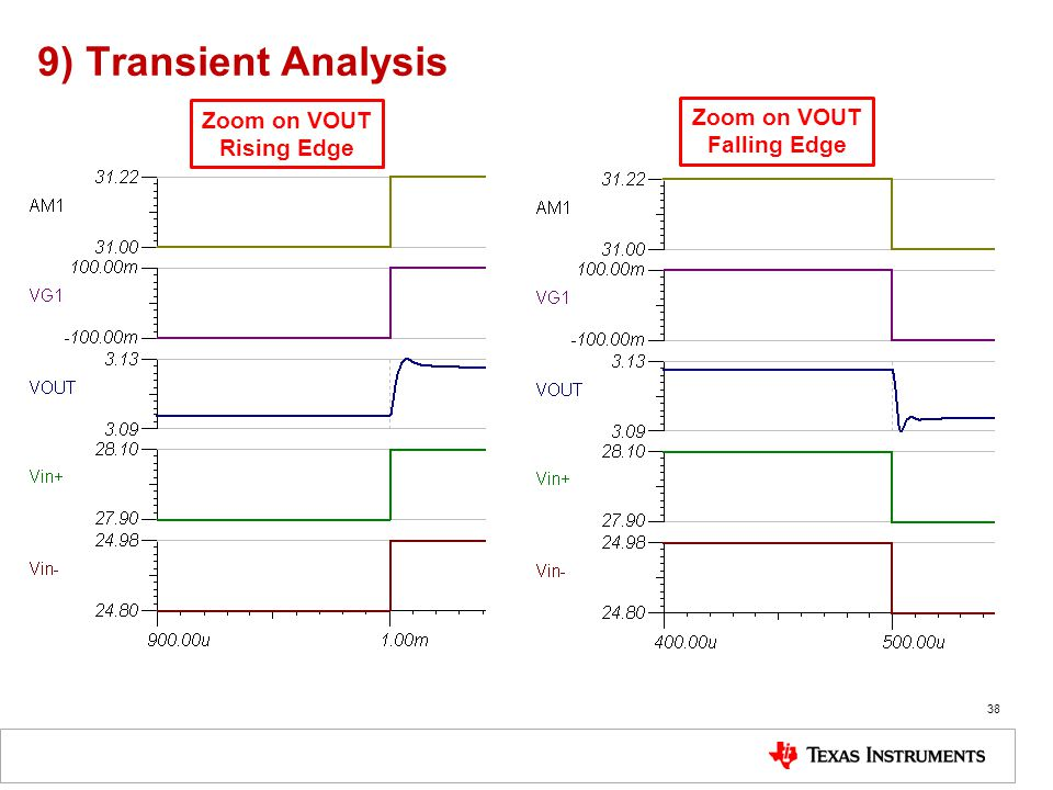 9) Transient Analysis Zoom on VOUT Zoom on VOUT Rising Edge