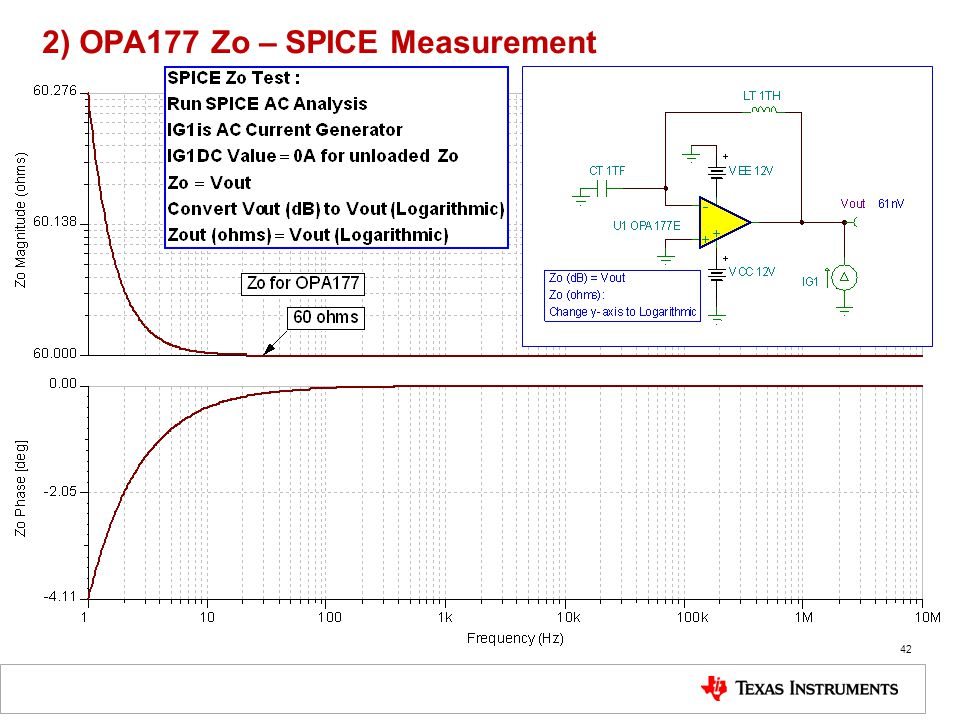 2) OPA177 Zo – SPICE Measurement
