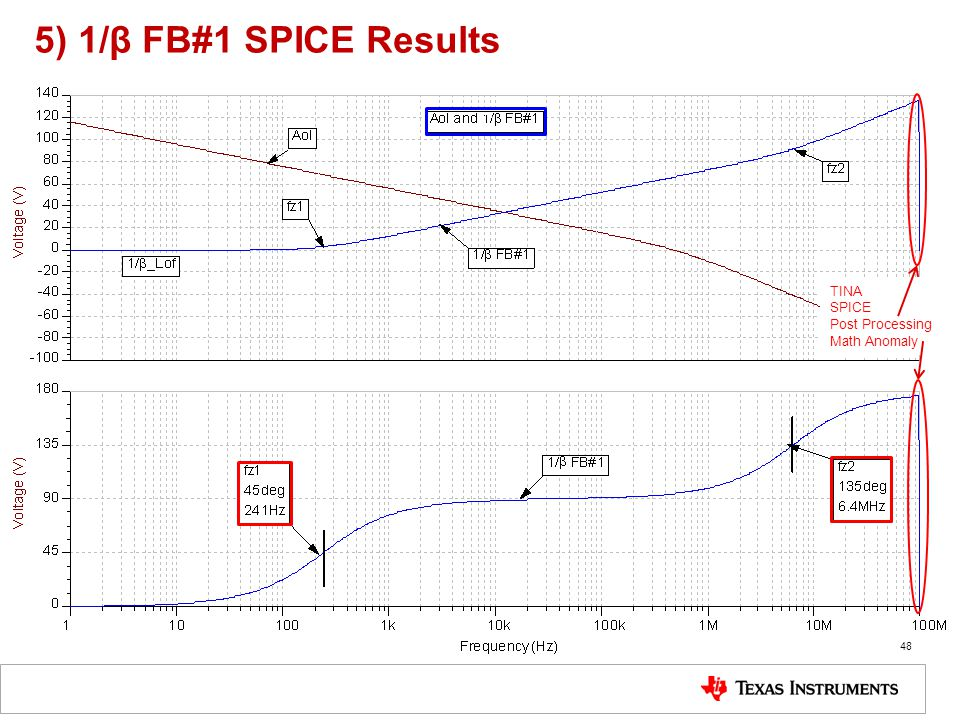 5) 1/β FB#1 SPICE Results C TINA SPICE Post Processing Math Anomaly
