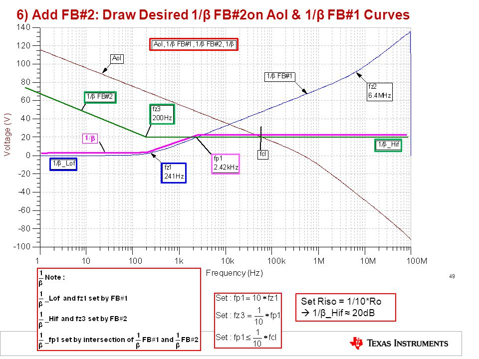6) Add FB#2: Draw Desired 1/β FB#2on Aol & 1/β FB#1 Curves