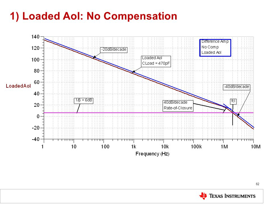 1) Loaded Aol: No Compensation