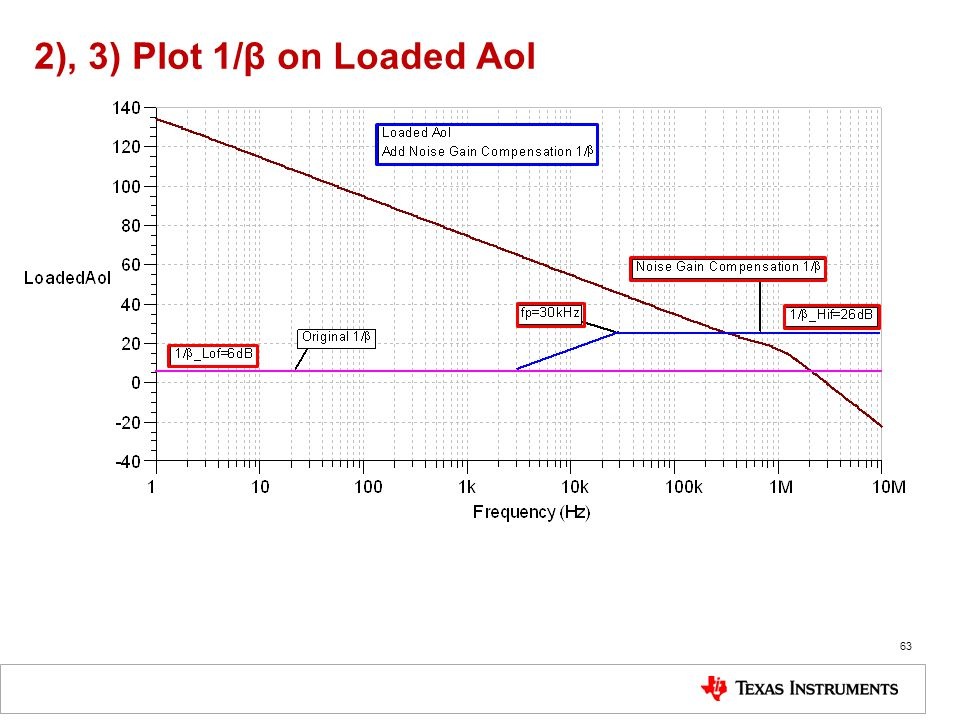 2), 3) Plot 1/β on Loaded Aol
