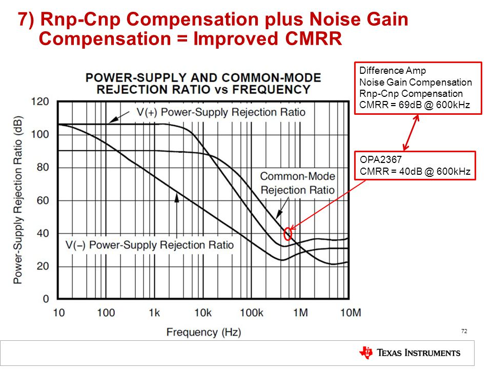 7) Rnp-Cnp Compensation plus Noise Gain Compensation = Improved CMRR