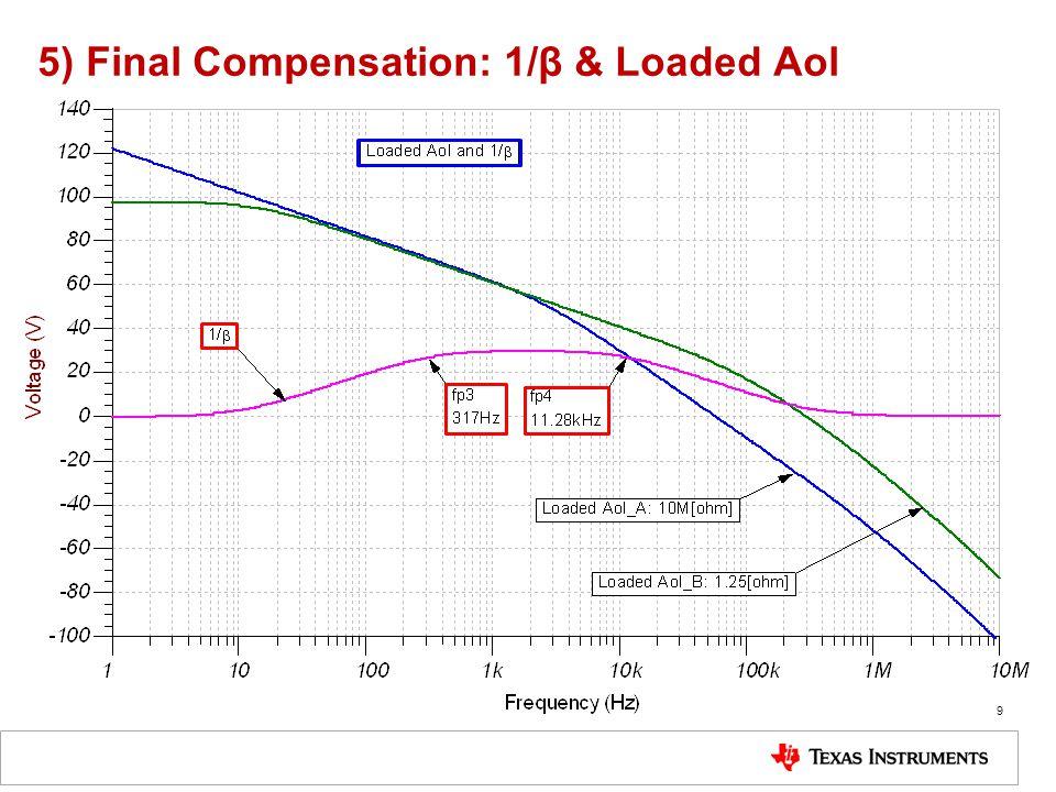 5) Final Compensation: 1/β & Loaded Aol