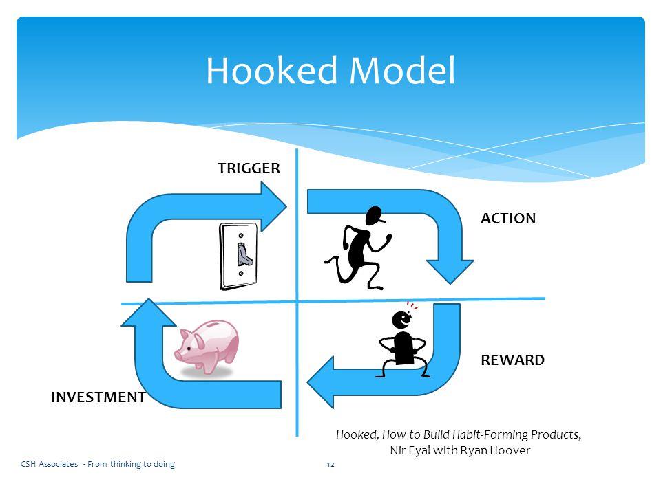 Hooked Model TRIGGER ACTION REWARD INVESTMENT