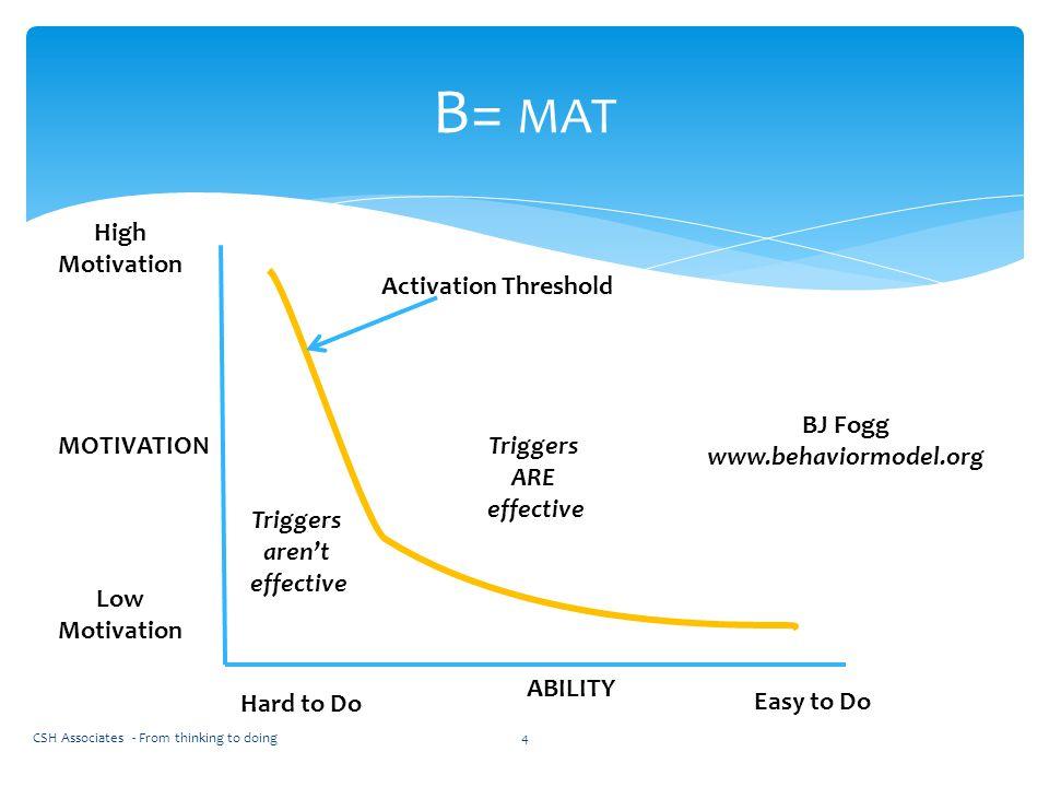B= mat High Motivation Activation Threshold BJ Fogg