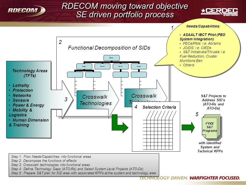 RDECOM moving toward objective SE driven portfolio process