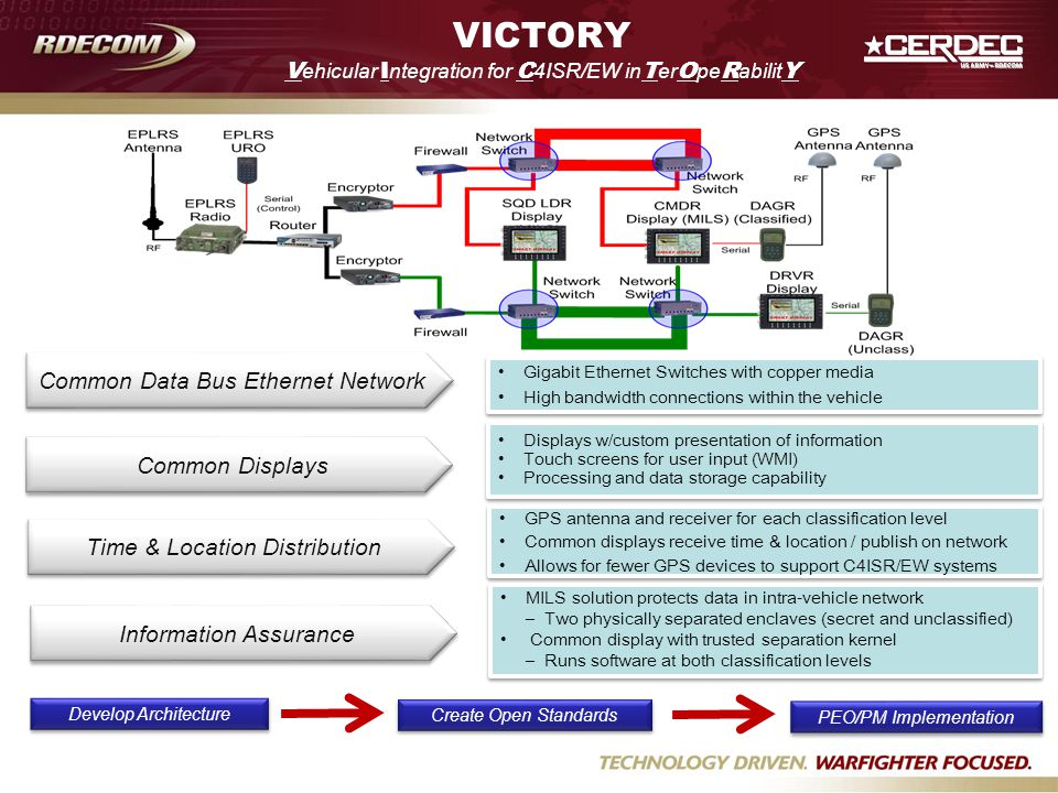 VICTORY Vehicular Integration for C4ISR/EW inTerOpeRabilitY