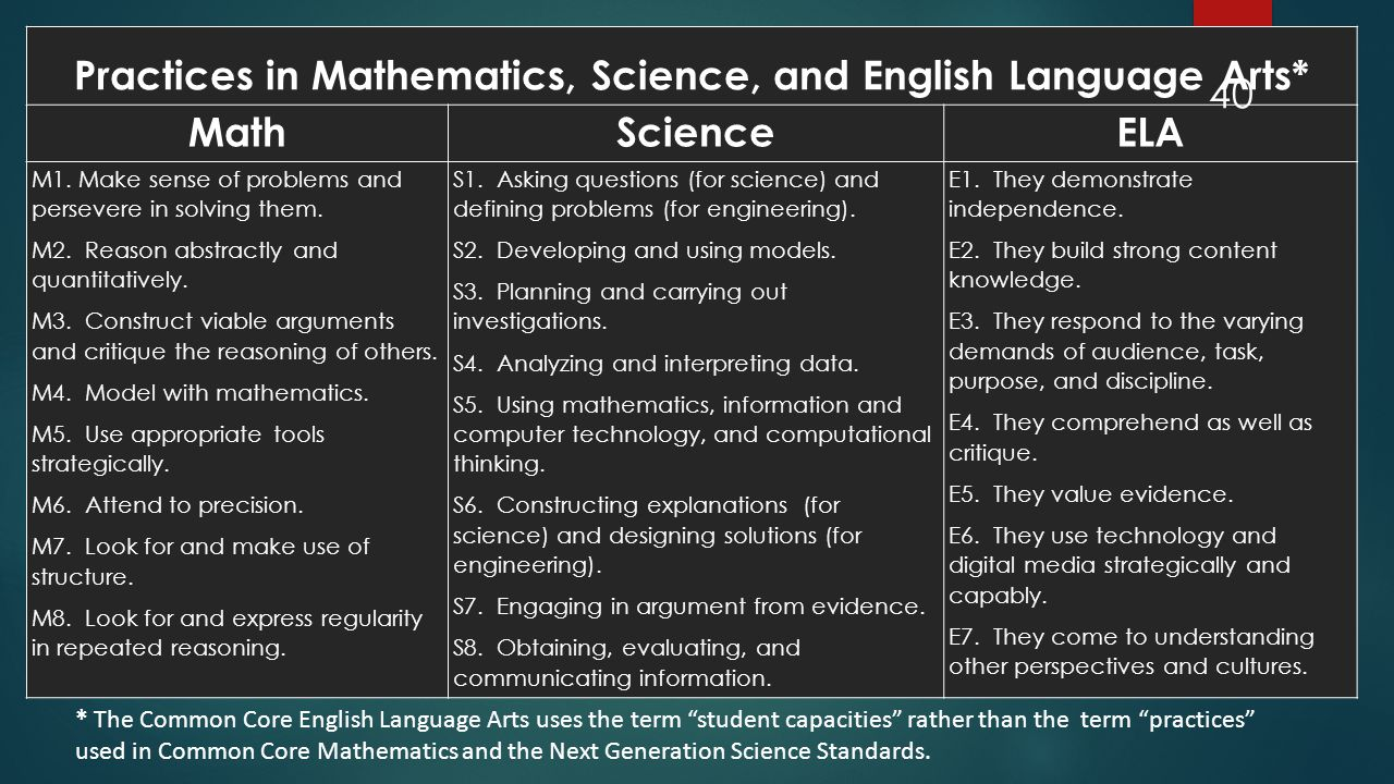 Practices in Mathematics, Science, and English Language Arts*