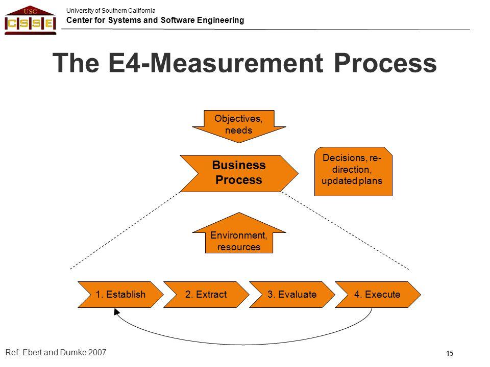 The E4-Measurement Process