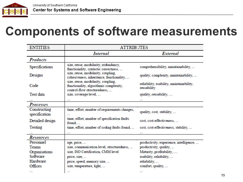 Components of software measurements