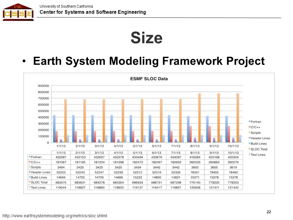 Size Earth System Modeling Framework Project