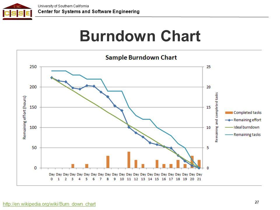 Burndown Chart http://en.wikipedia.org/wiki/Burn_down_chart