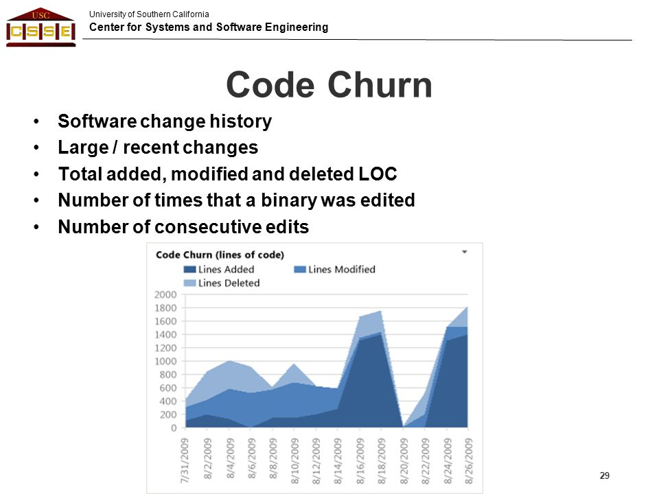 Code Churn Software change history Large / recent changes
