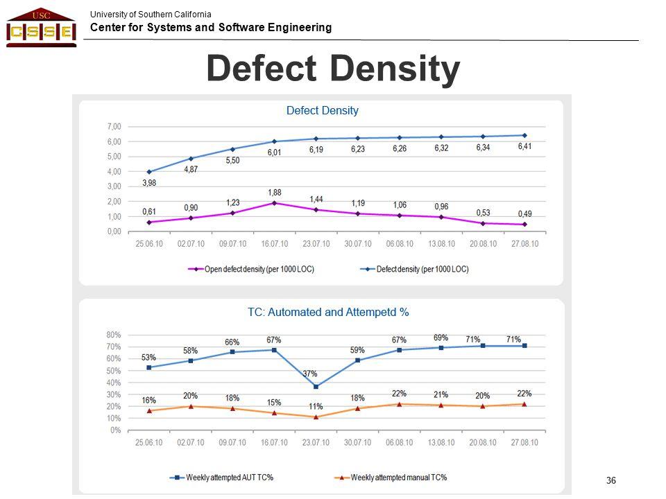 Defect Density