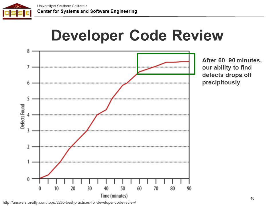 Developer Code Review After 60‒90 minutes, our ability to find defects drops off precipitously.