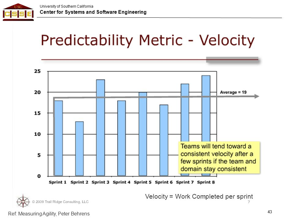 Velocity = Work Completed per sprint