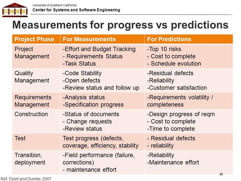 Measurements for progress vs predictions
