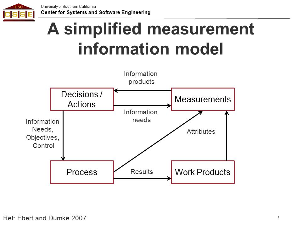 A simplified measurement information model