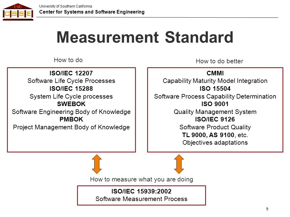 Measurement Standard How to do How to do better ISO/IEC 12207