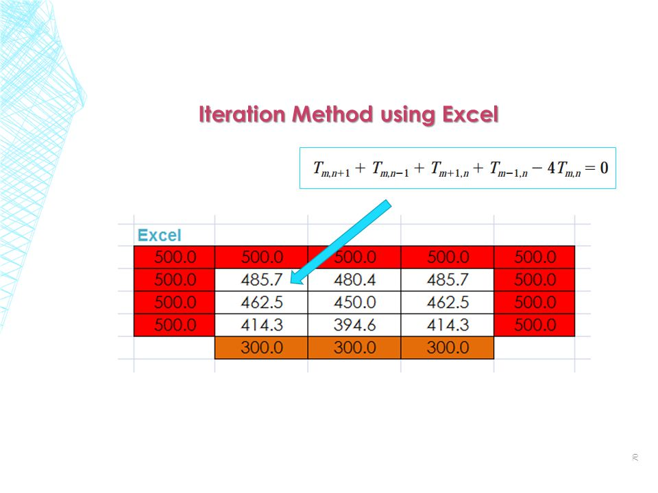 Iteration Method using Excel