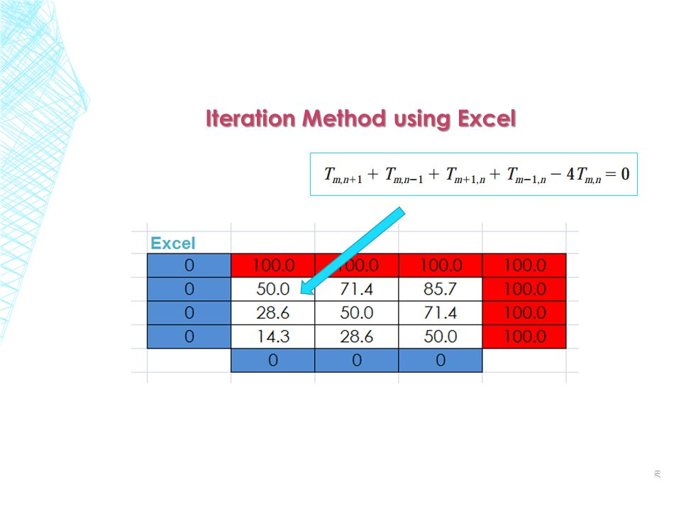 Iteration Method using Excel