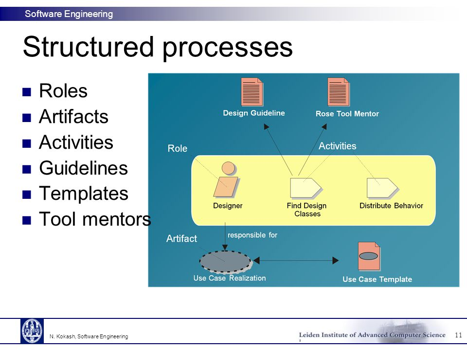 Structured processes Roles Artifacts Activities Guidelines Templates