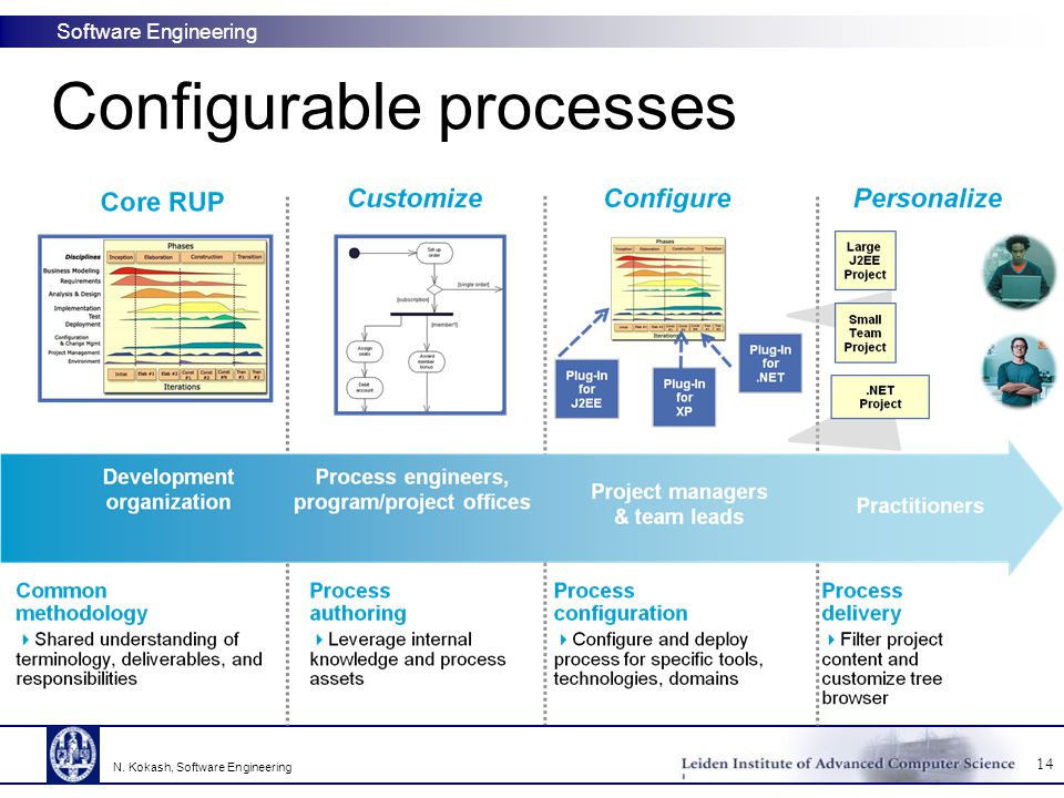 Configurable processes