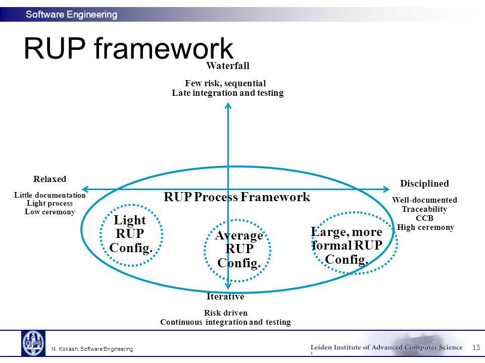 RUP framework RUP Process Framework Light RUP Config.