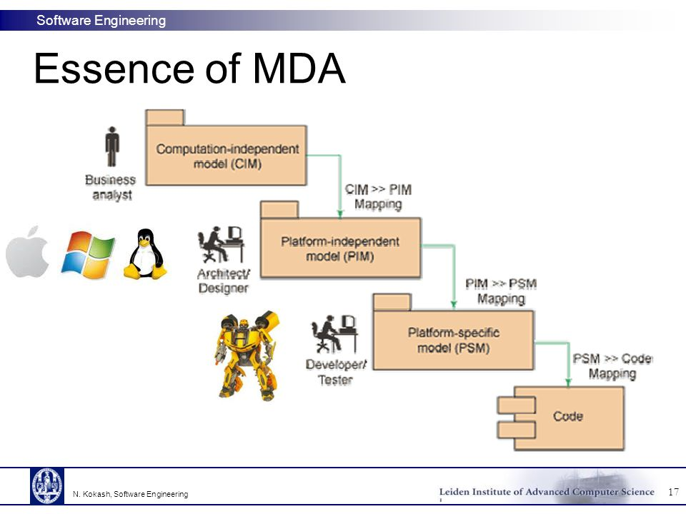 Essence of MDA © SE, Lifecycle, Hans van Vliet