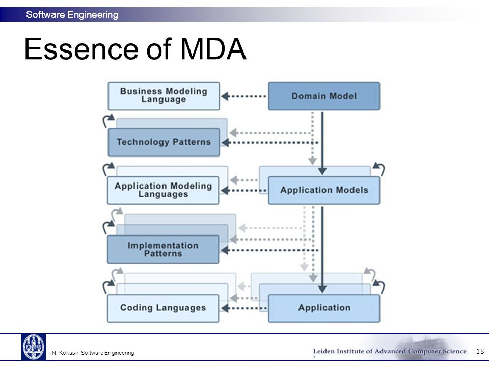 Essence of MDA N. Kokash, Software Engineering