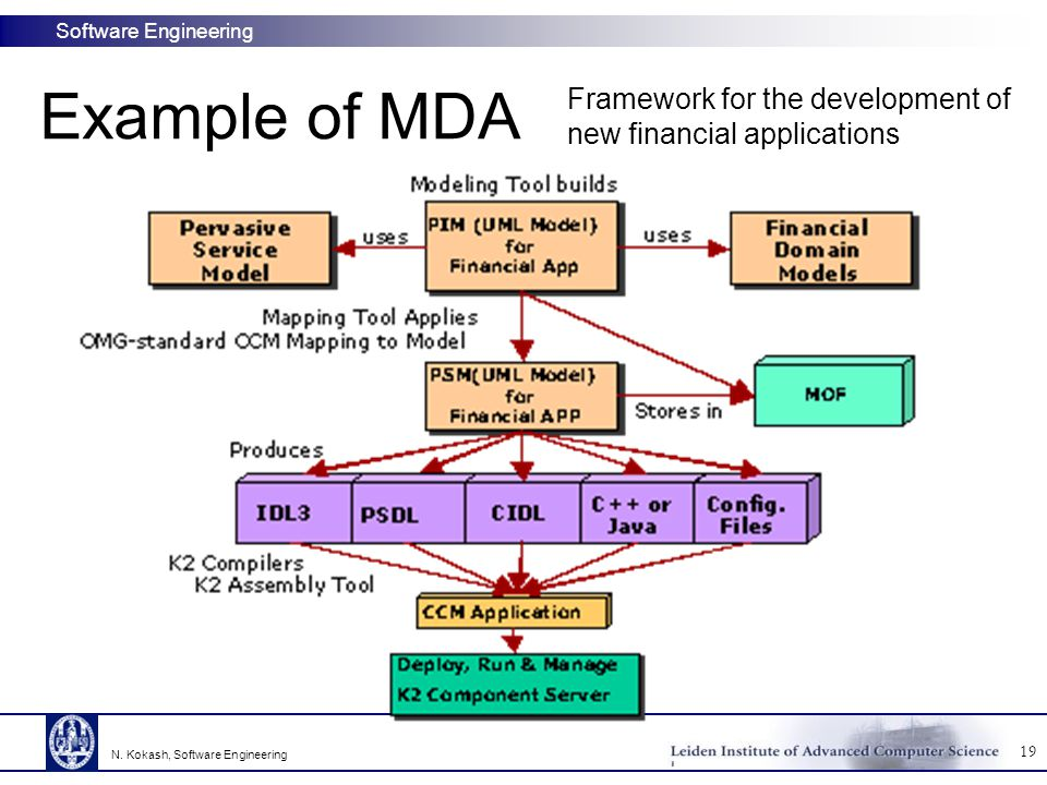 Example of MDA Framework for the development of new financial applications.