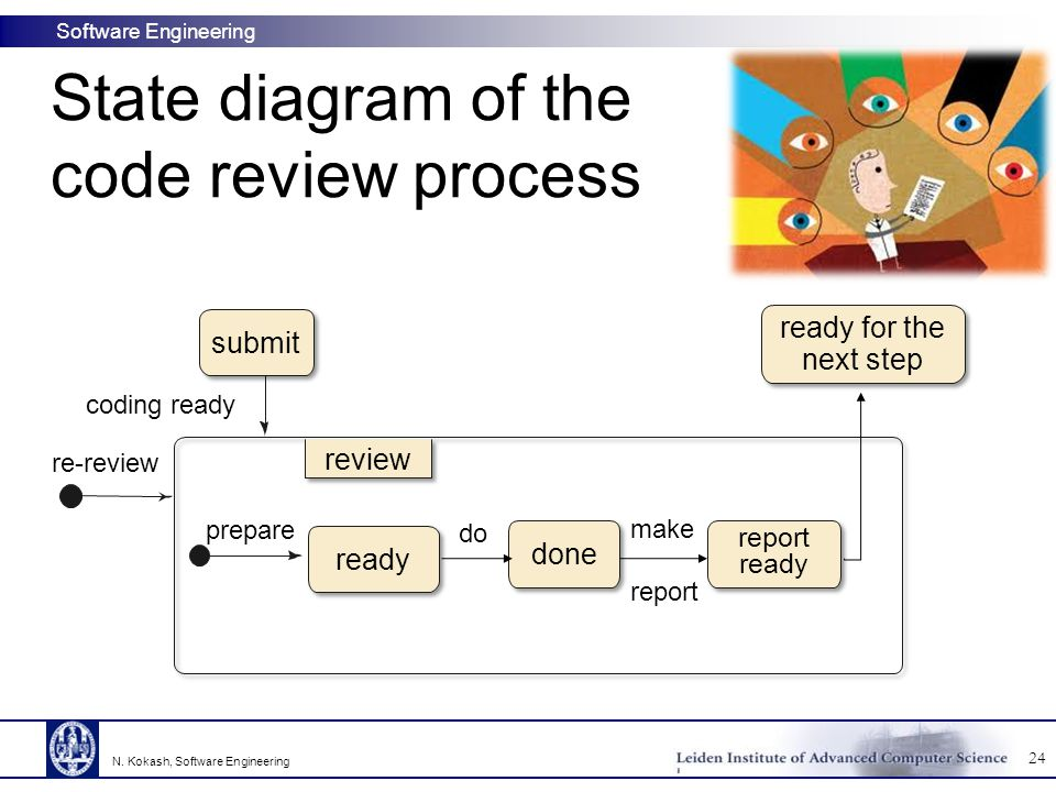 State diagram of the code review process