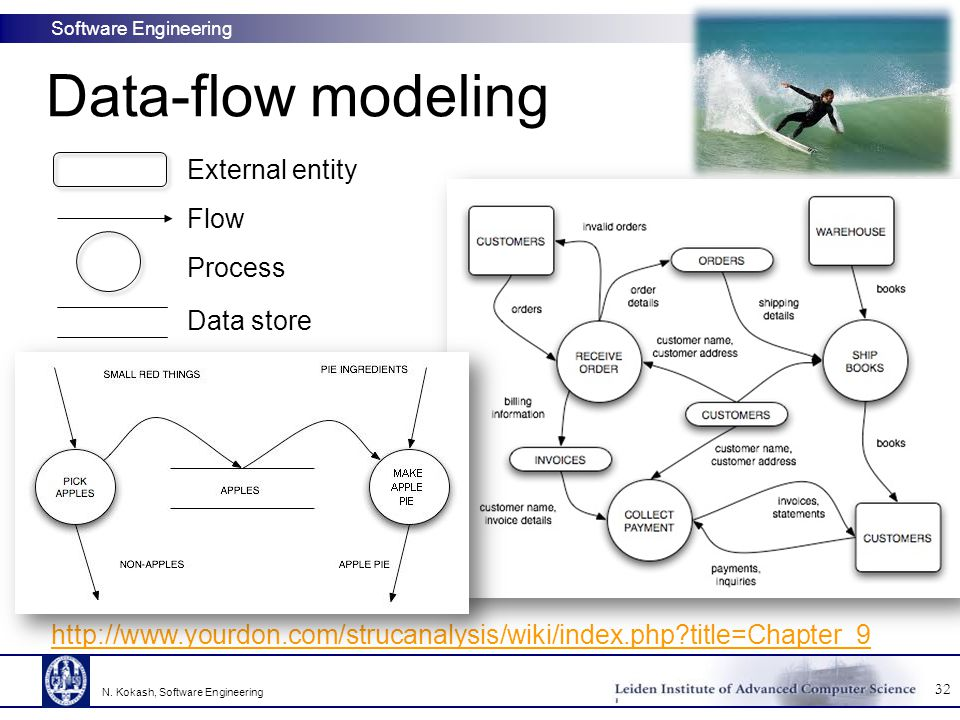 Data-flow modeling External entity Flow Process Data store