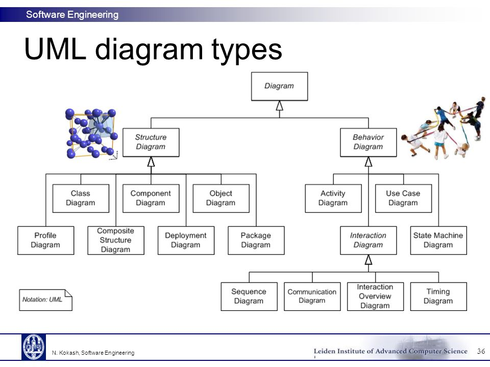 UML diagram types N. Kokash, Software Engineering