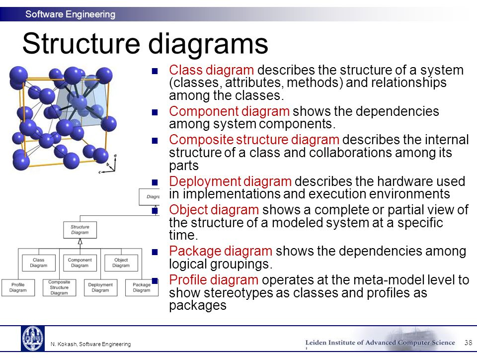 Structure diagrams Class diagram describes the structure of a system (classes, attributes, methods) and relationships among the classes.