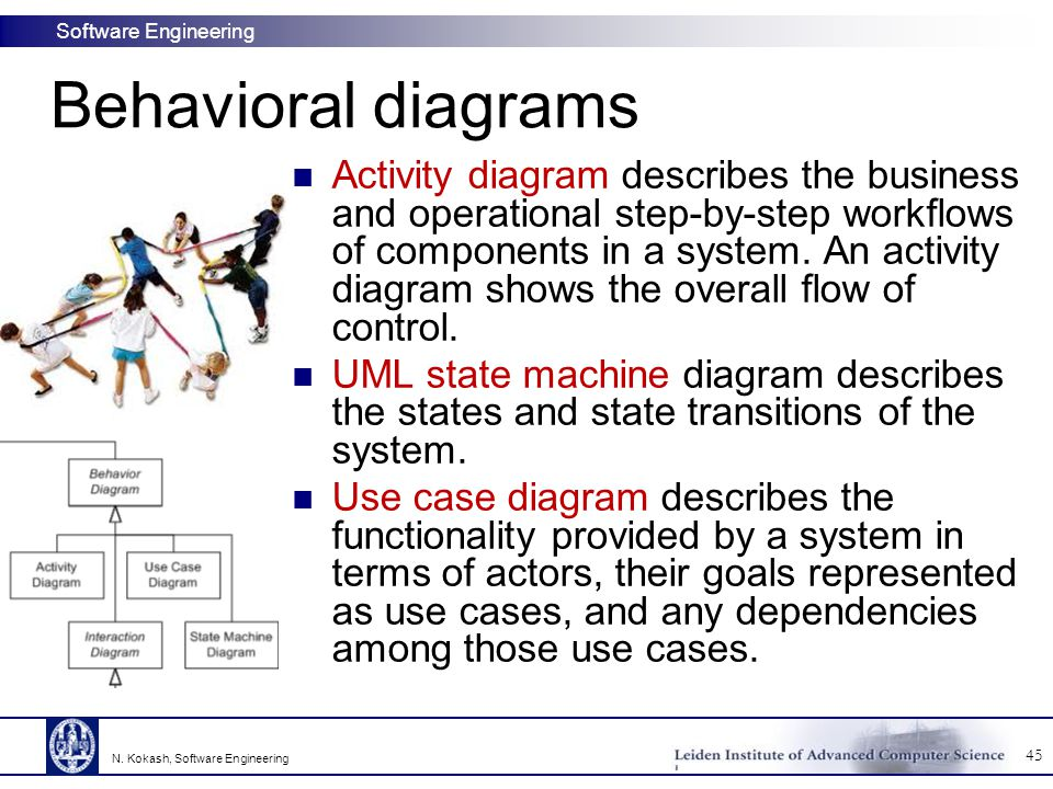 Behavioral diagrams