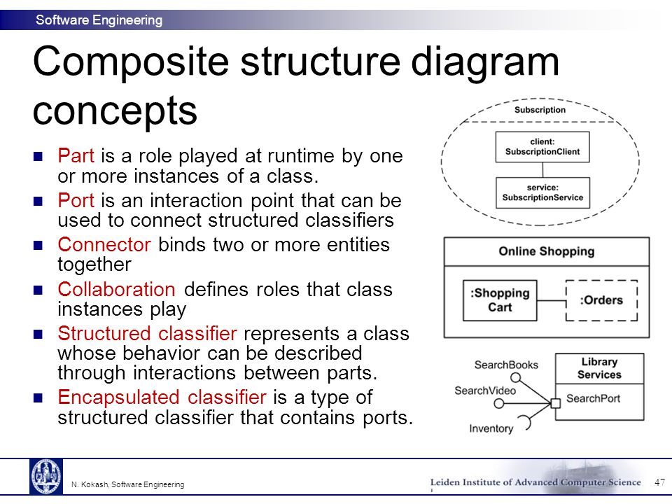 Composite structure diagram concepts