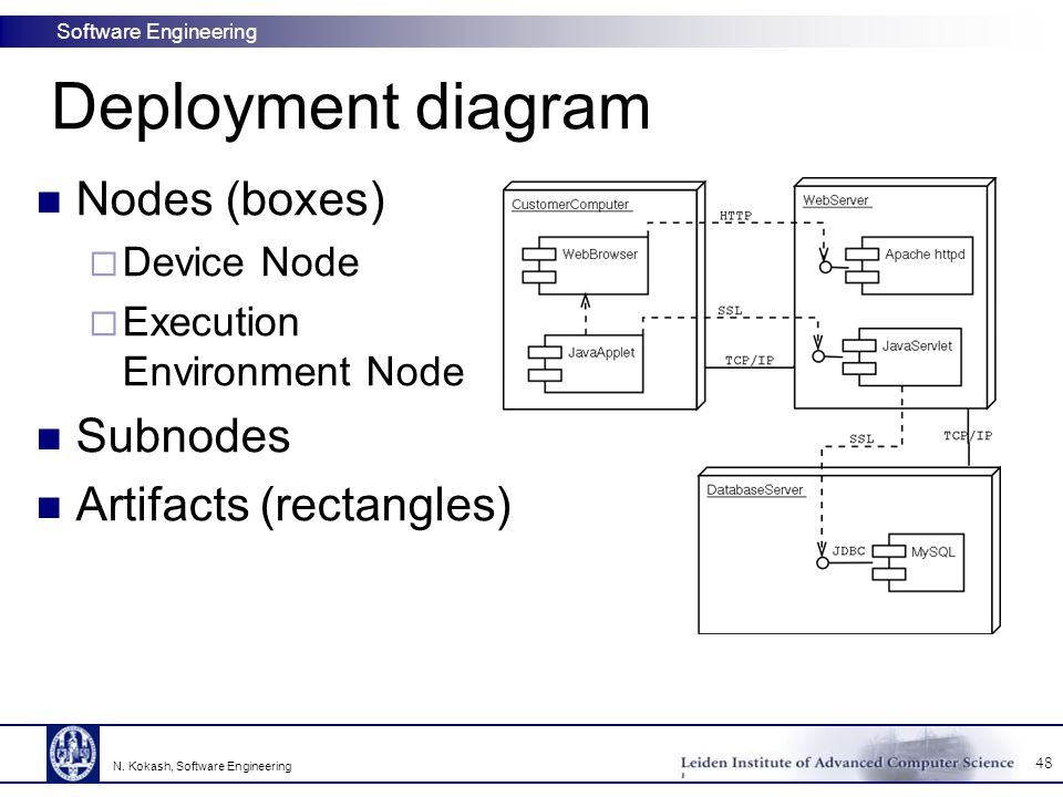 Deployment diagram Nodes (boxes) Subnodes Artifacts (rectangles)
