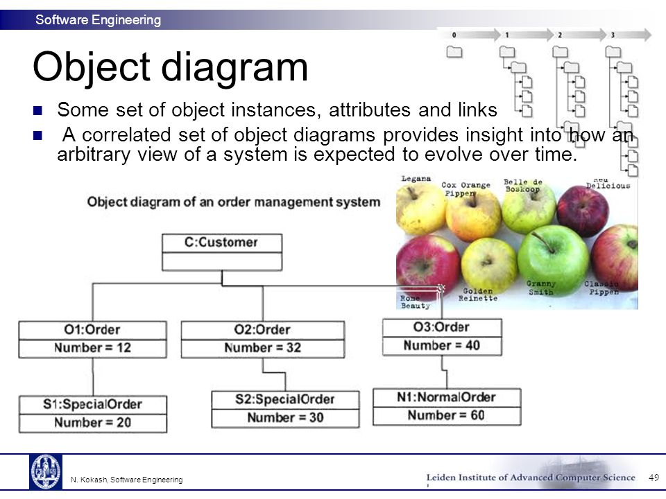 Object diagram Some set of object instances, attributes and links