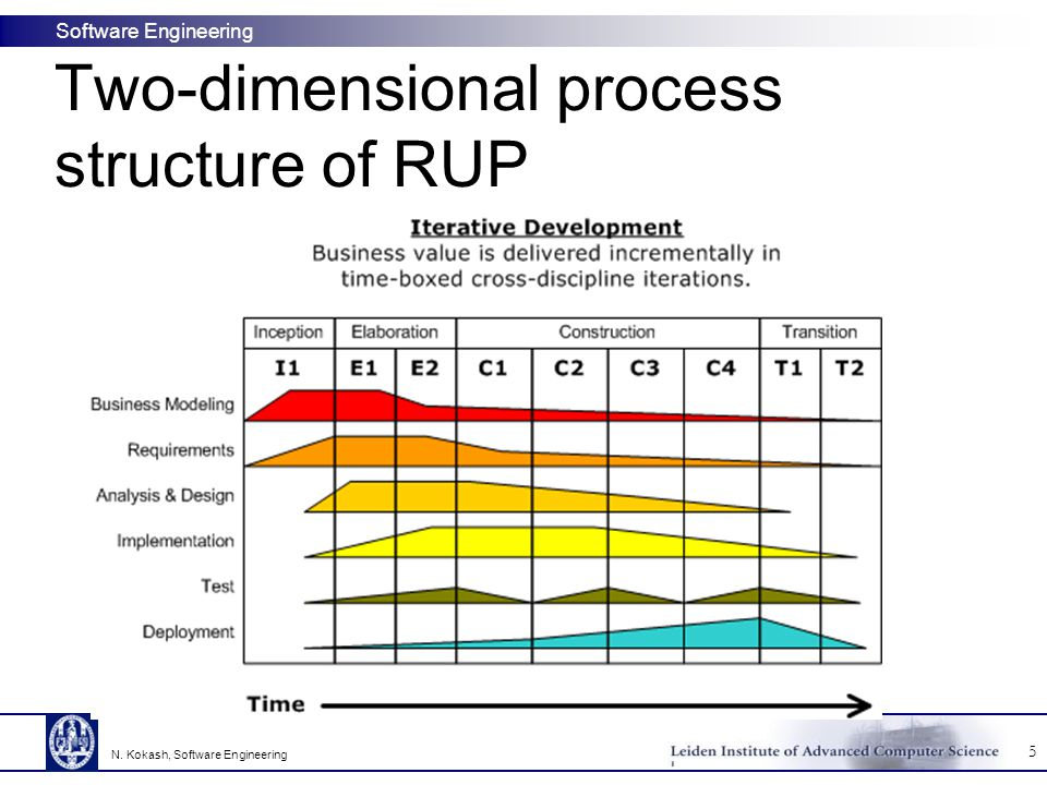 Two-dimensional process structure of RUP