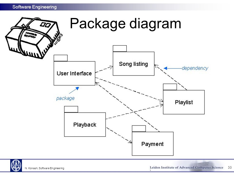 Package diagram N. Kokash, Software Engineering