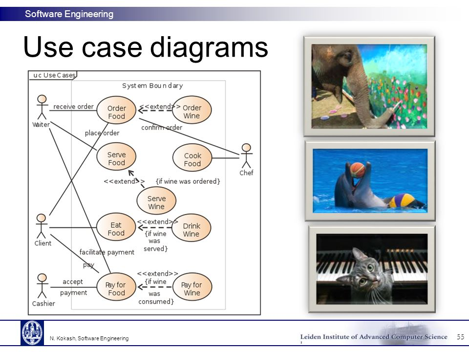 Use case diagrams N. Kokash, Software Engineering