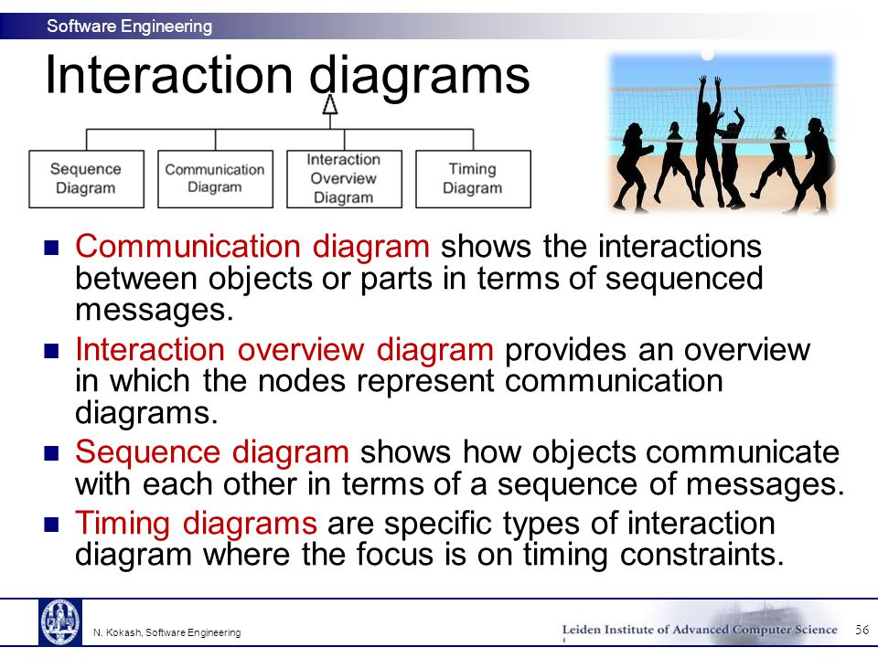 Interaction diagrams Communication diagram shows the interactions between objects or parts in terms of sequenced messages.